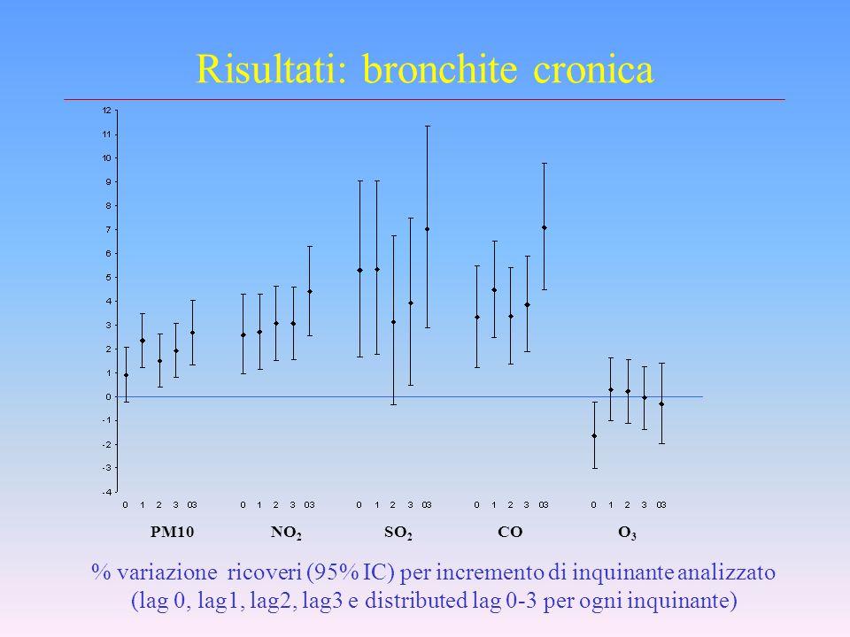 Risultati: Angina Pectoris PM10NO 2 SO 2 COO3O3 % variazione ricoveri (95% IC) per incremento di inquinante analizzato (lag 0, lag1, lag2, lag3 e dist
