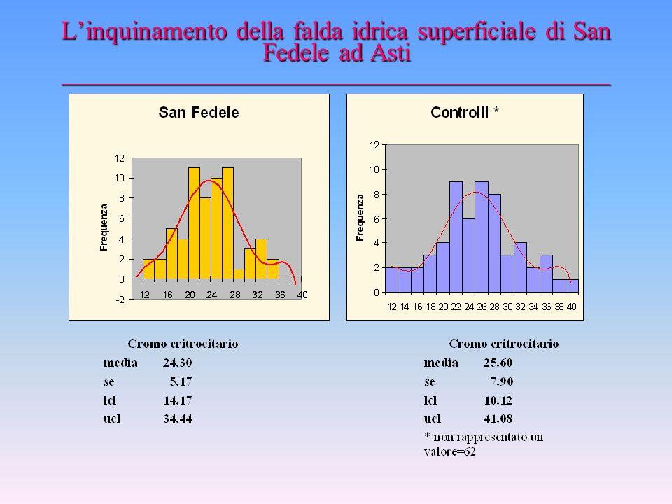 L'inquinamento della falda idrica superficiale di San Fedele ad Asti _________________________________________________ Lo studio sulla popolazione sul