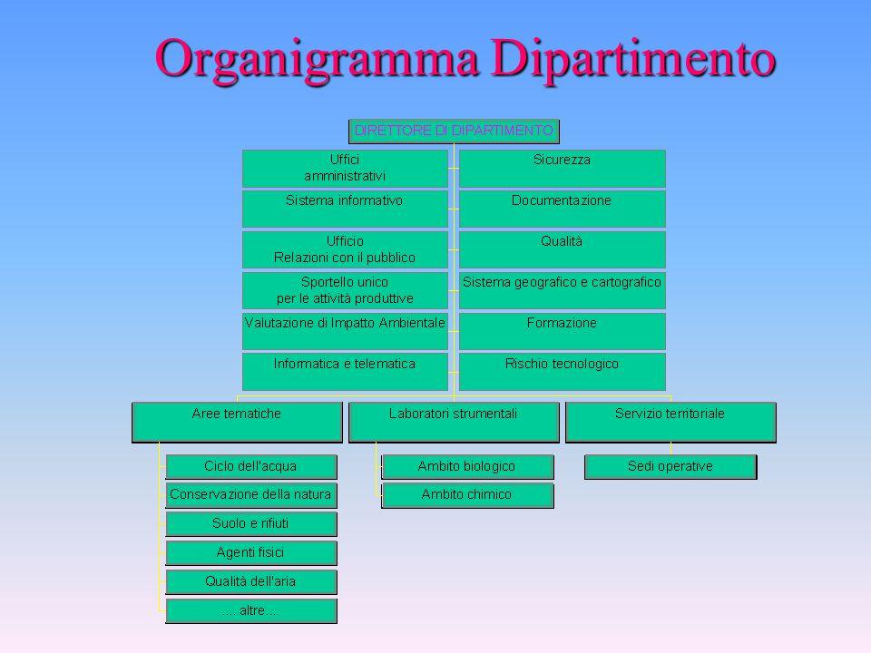 Organigramma Sede centrale