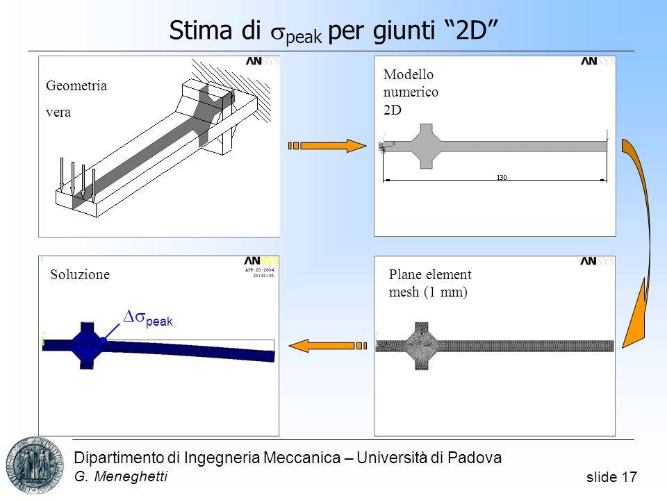 slide 17 Dipartimento di Ingegneria Meccanica – Università di Padova G.
