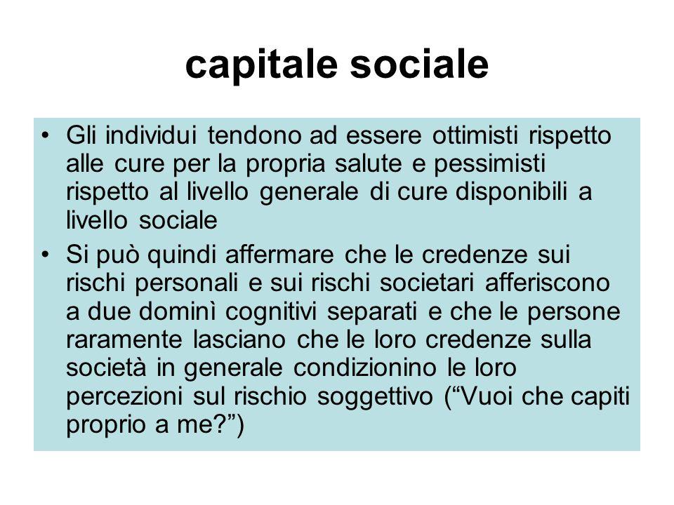 capitale sociale Park et al.