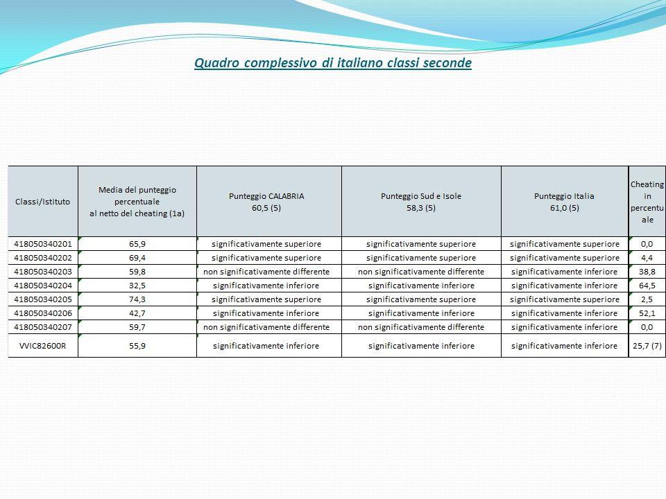 Dalla tabella si evince che 4 classi su 7 hanno un punteggio inferiore alla media nazionale.