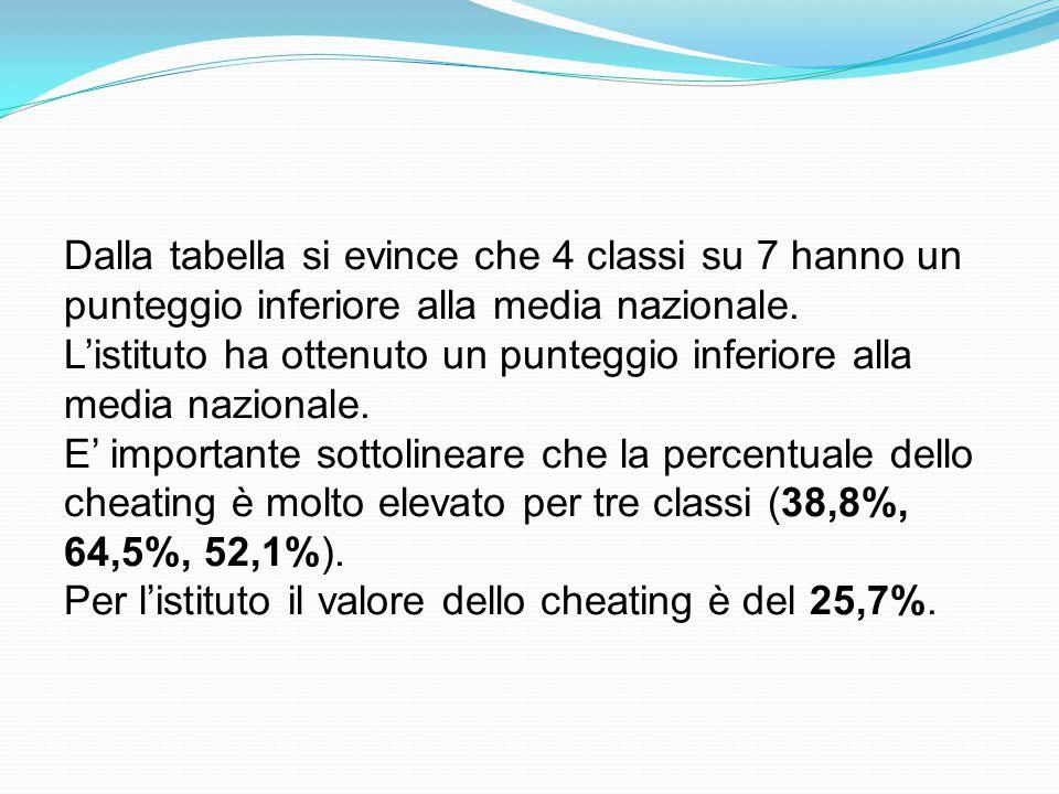 Parti della prova di italiano classi quinte Tavola 2A - Parti della prova Istituzione scolastica nel suo complesso TESTO NARRATIVOTESTO ESPOSITIVOGRAMMATICAProva complessiva Punteggio medioPunteggio ItaliaPunteggio medioPunteggio ItaliaPunteggio medioPunteggio ItaliaPunteggio medio Punteggi o Italia 41805034050157,0 60,2 65,6 65,7 67,0 65,7 62,8 61,0 41805034050270,375,073,972,9 41805034050365,570,972,069,2 41805034050465,765,467,666,2 41805034050569,164,453,362,8 41805034050674,660,370,468,8 VVIC82600R68,466,566,367,2