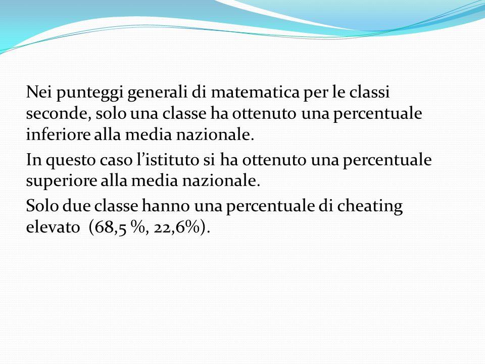 Nei punteggi generali di matematica per le classi seconde, solo una classe ha ottenuto una percentuale inferiore alla media nazionale.