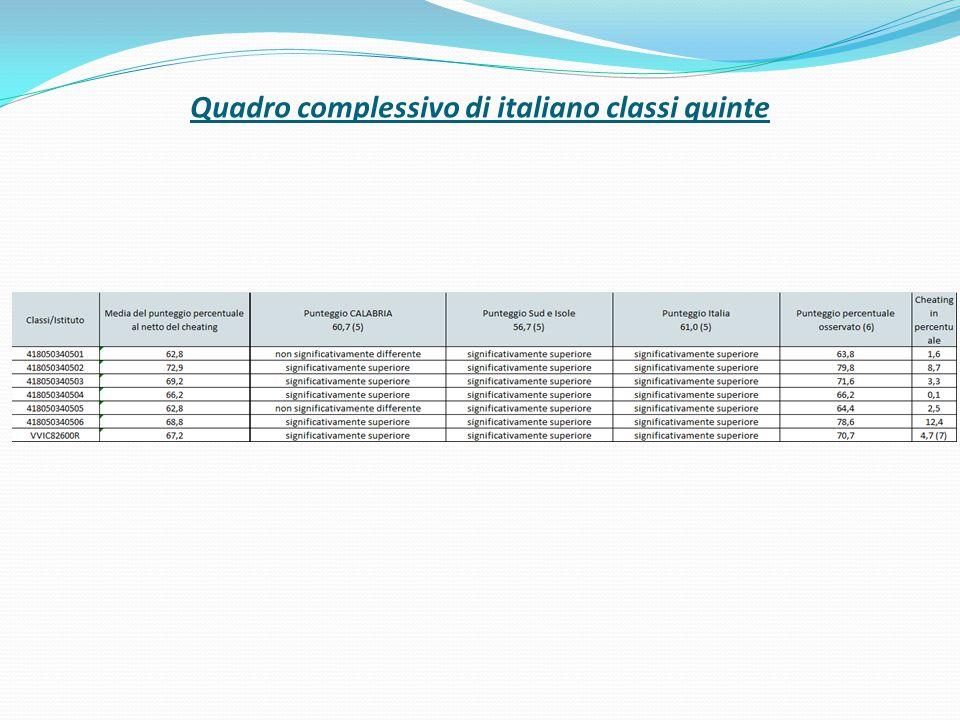 Per le classi quinte solo due classi hanno una correlazione medio-alta tra il voto e la prova di italiano.