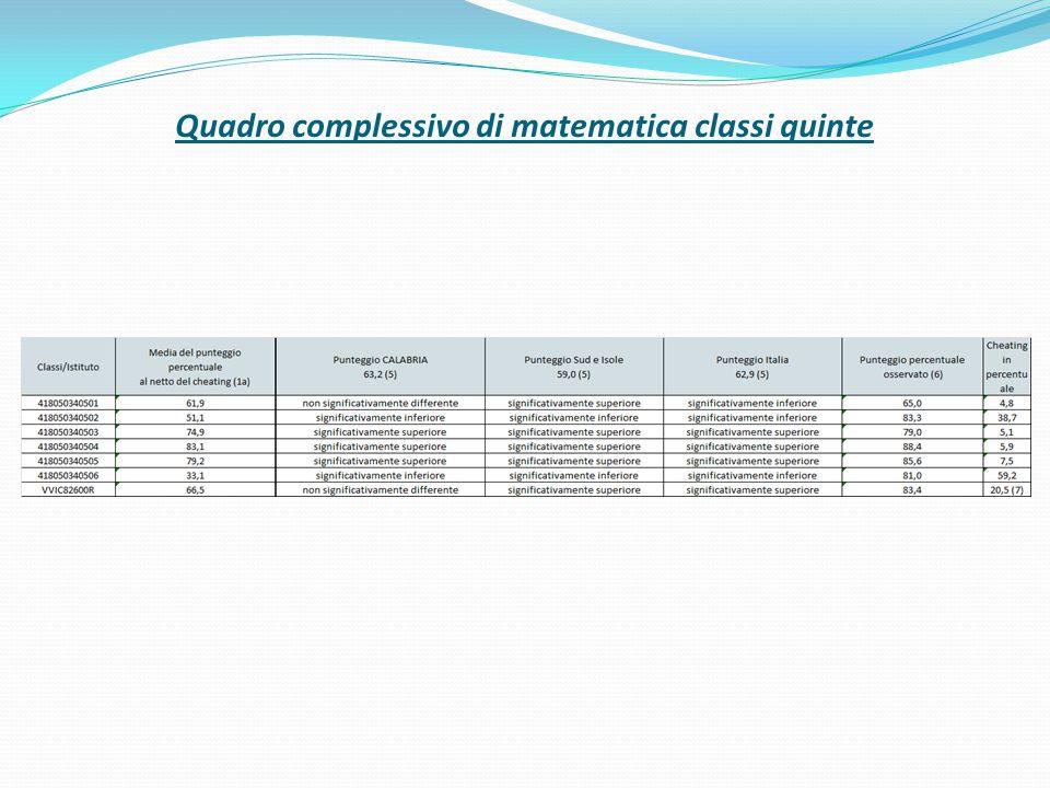 Nella prova di matematica delle classi quinte, 3 classi risutano avere un punteggio inferiore alla media nazionale.