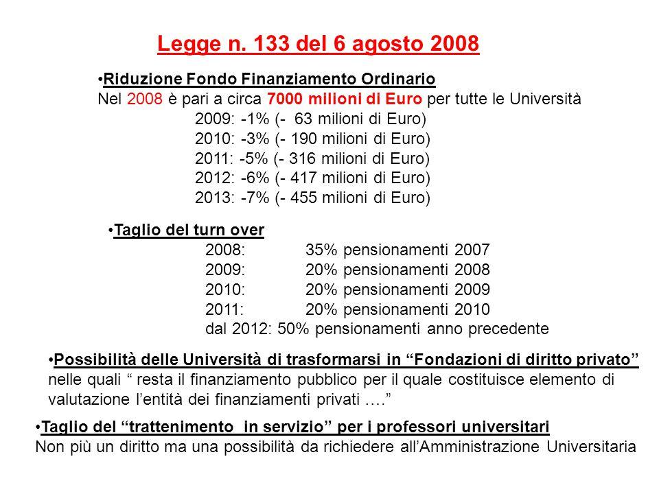 Riduzione Fondo Finanziamento Ordinario Nel 2008 è pari a circa 7000 milioni di Euro per tutte le Università 2009: -1% (- 63 milioni di Euro) 2010: -3% (- 190 milioni di Euro) 2011: -5% (- 316 milioni di Euro) 2012: -6% (- 417 milioni di Euro) 2013: -7% (- 455 milioni di Euro) Legge n.