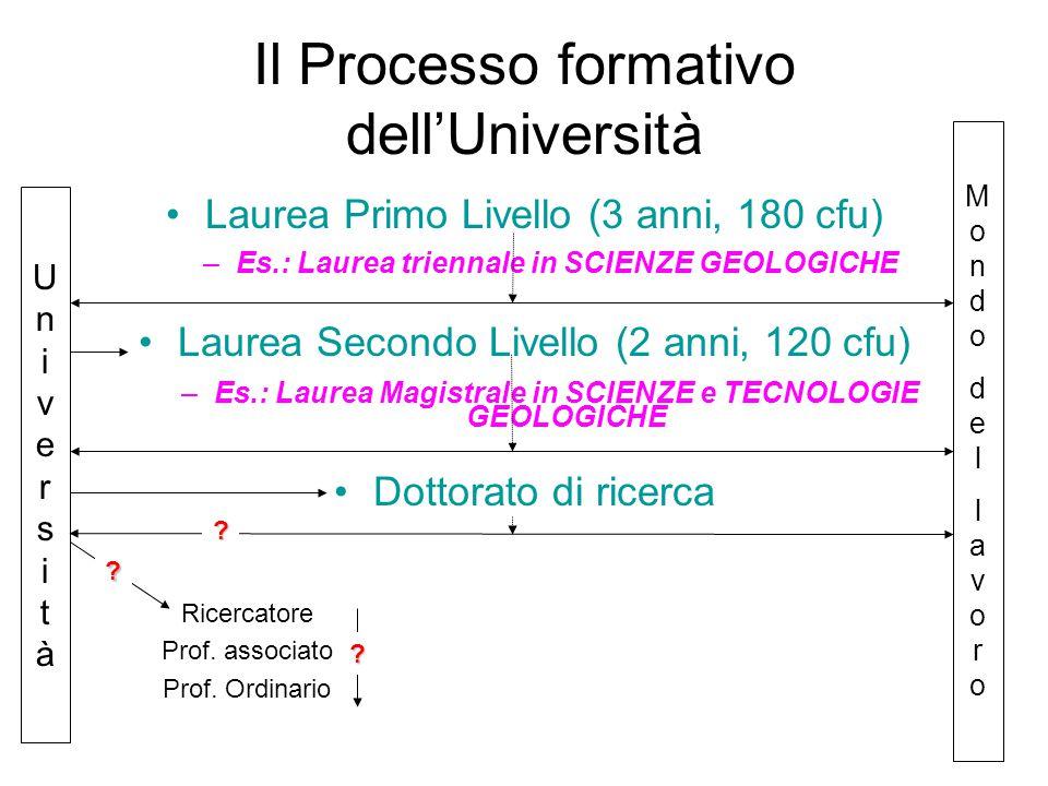 Ricercatore Prof. associato Prof.