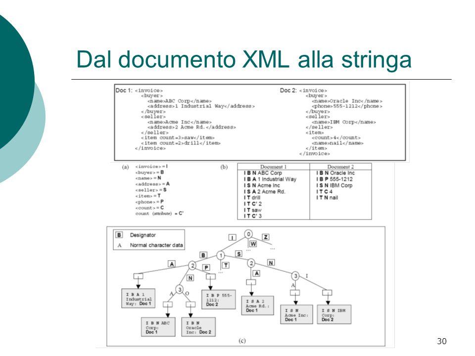Indicizzazione di documenti semistrutturati30 Dal documento XML alla stringa