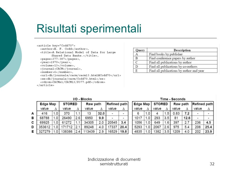 Indicizzazione di documenti semistrutturati32 Risultati sperimentali