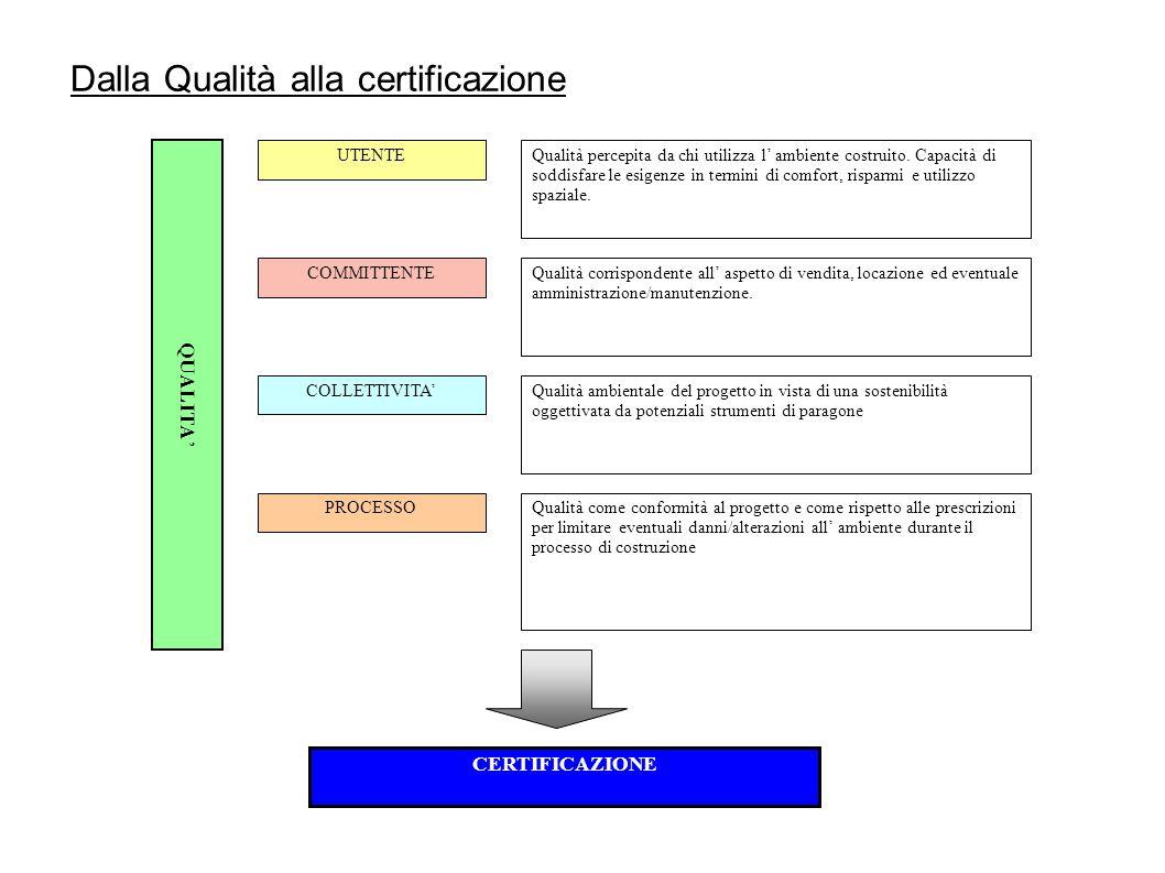 Dalla Qualità alla certificazione QUALITA ' UTENTE COMMITTENTE COLLETTIVITA' PROCESSO Qualità percepita da chi utilizza l' ambiente costruito.