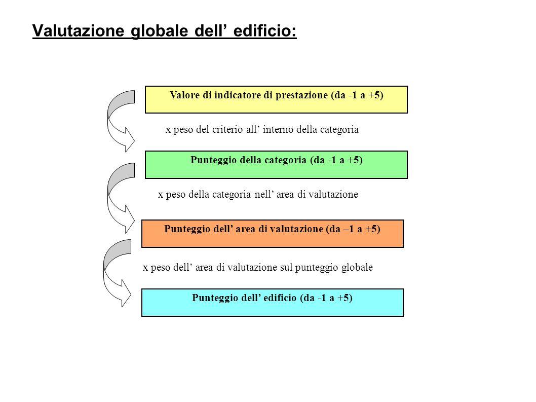 Valutazione globale dell' edificio: Valore di indicatore di prestazione (da -1 a +5) x peso del criterio all' interno della categoria Punteggio della categoria (da -1 a +5) x peso della categoria nell' area di valutazione x peso dell' area di valutazione sul punteggio globale Punteggio dell' edificio (da -1 a +5) Punteggio dell' area di valutazione (da –1 a +5)