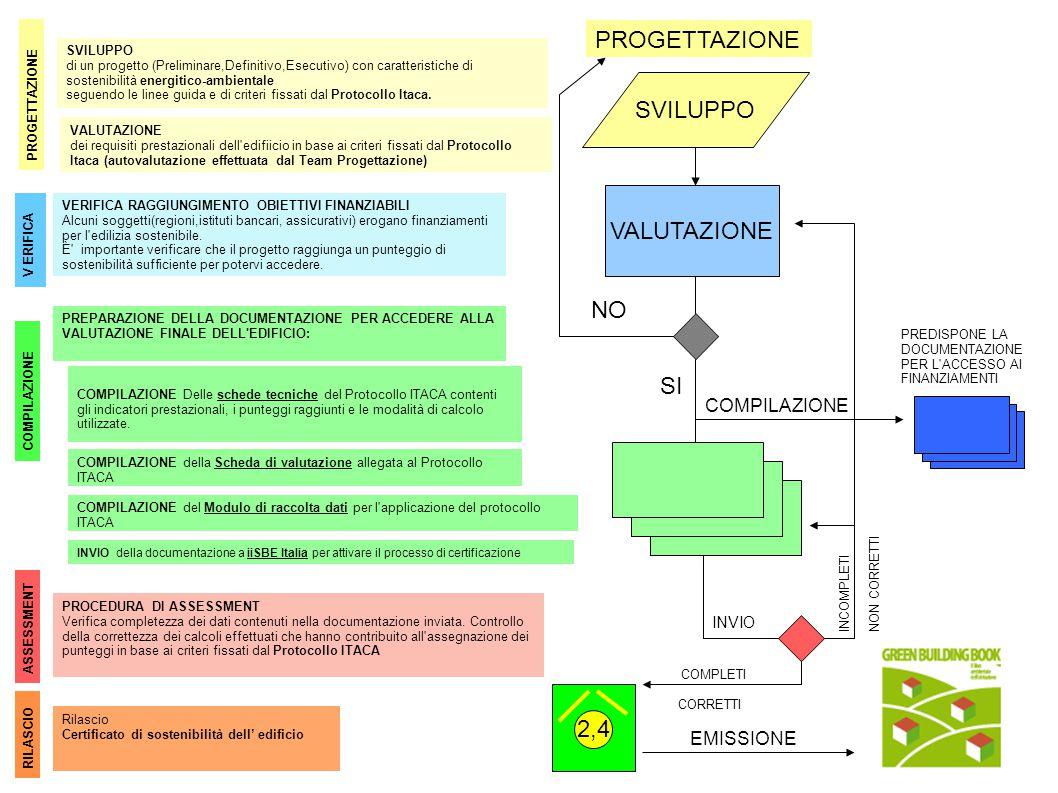 SVILUPPO di un progetto (Preliminare,Definitivo,Esecutivo) con caratteristiche di sostenibilità energitico-ambientale seguendo le linee guida e di criteri fissati dal Protocollo Itaca.