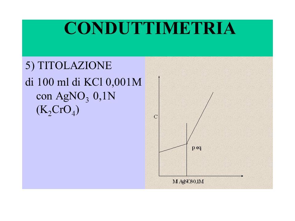 CONDUTTIMETRIA 5) TITOLAZIONE di 100 ml di KCl 0,001M con AgNO 3 0,1N (K 2 CrO 4 )