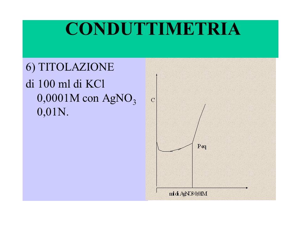 CONDUTTIMETRIA 6) TITOLAZIONE di 100 ml di KCl 0,0001M con AgNO 3 0,01N.