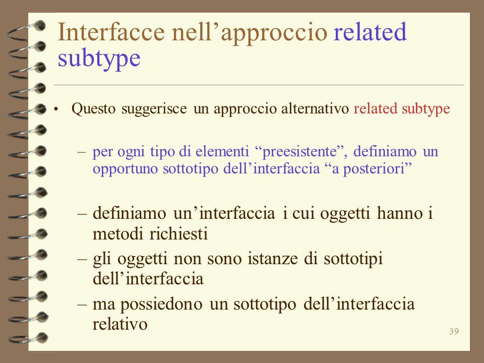 39 Interfacce nell'approccio related subtype Questo suggerisce un approccio alternativo related subtype –per ogni tipo di elementi preesistente , definiamo un opportuno sottotipo dell'interfaccia a posteriori –definiamo un'interfaccia i cui oggetti hanno i metodi richiesti –gli oggetti non sono istanze di sottotipi dell'interfaccia –ma possiedono un sottotipo dell'interfaccia relativo
