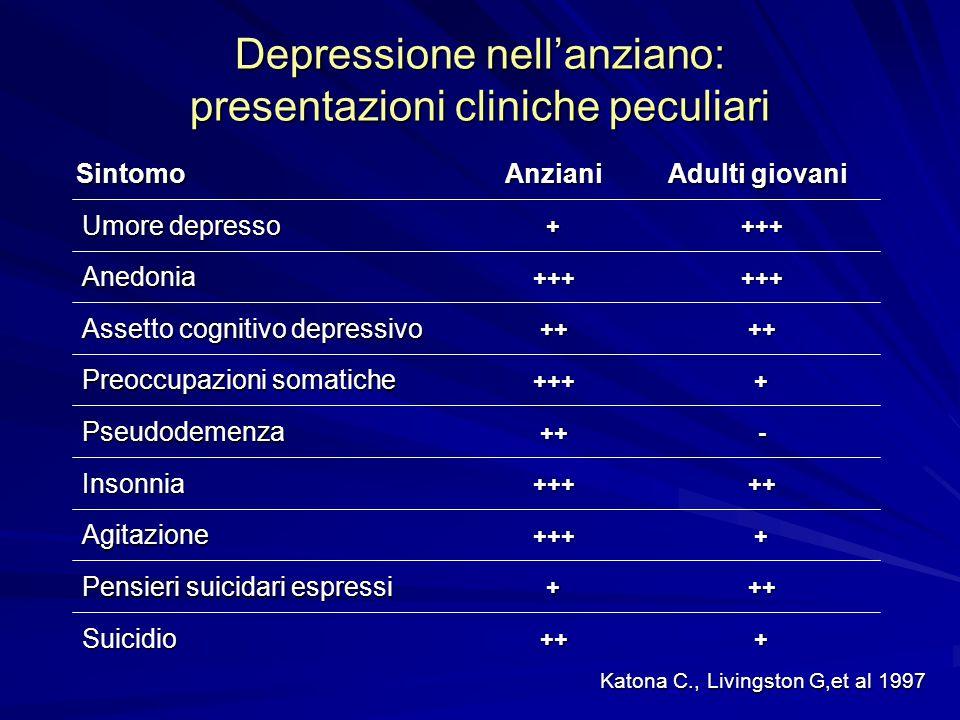 Depressione nell'anziano: presentazioni cliniche peculiari Katona C., Livingston G,et al 1997 Anziani Adulti giovani Anedonia Preoccupazioni somatiche