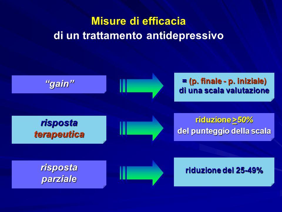 """Misure di efficacia di un trattamento antidepressivo """"gain"""" riduzione >50% del punteggio della scala riduzione del 25-49% = (p. finale - p. iniziale)"""