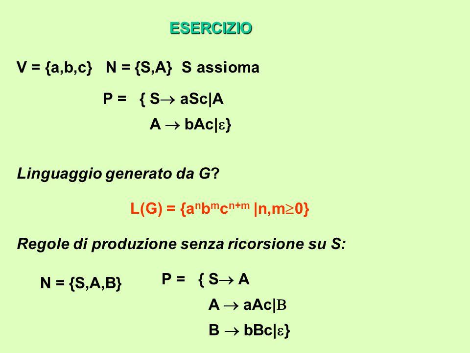 ESERCIZIO V = {a,b,c} N = {S,A} S assioma P = {S  aSc|A A  bAc|  } Linguaggio generato da G.