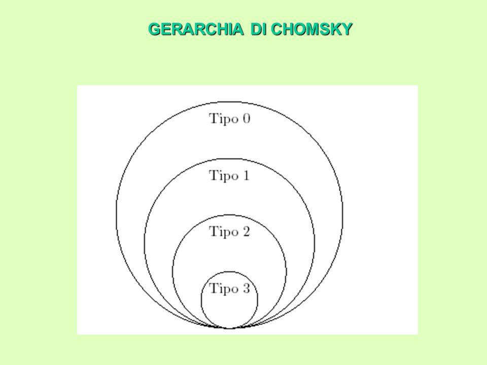 GERARCHIA DI CHOMSKY