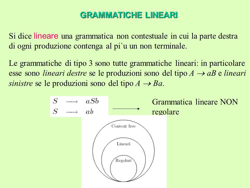 Esempio Esempio: V = {a,b,c,d} N = {A,S} P = {S  cAd; A  bAb|a} Linguaggio generato da G: L(G) = {cb n ab n d |n  0} ESEMPI Grammatica di tipo context free Derivazione per cbabb?Non esiste.