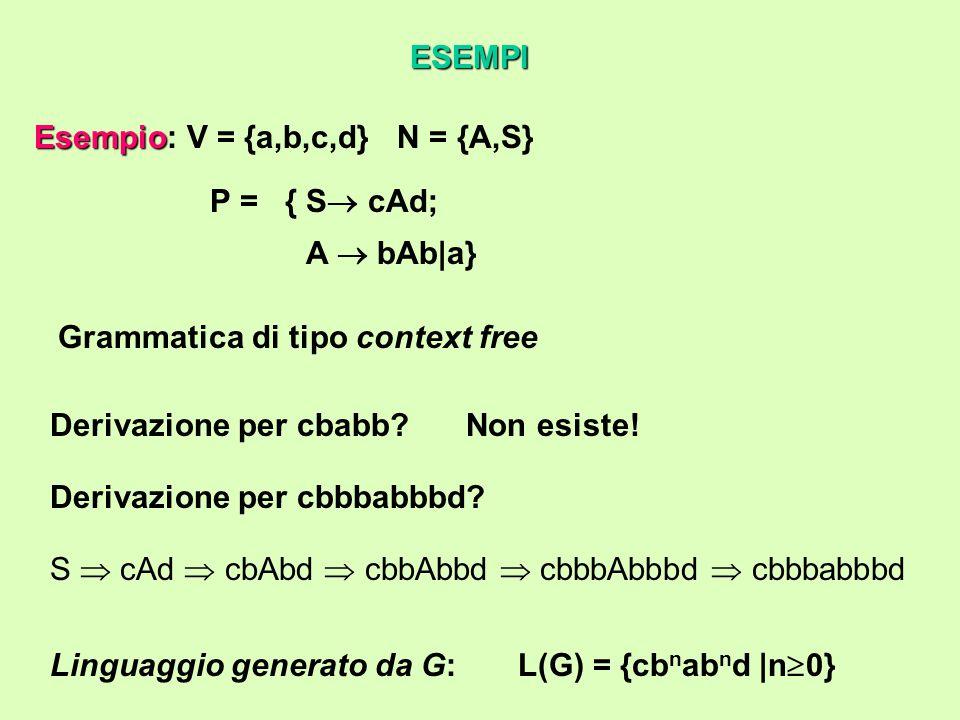 Esempio Esempio: V = {a,b,c,d} N = {A,S} P = {S  cAd; A  bAb|a} Linguaggio generato da G: L(G) = {cb n ab n d |n  0} ESEMPI Grammatica di tipo context free Derivazione per cbabb Non esiste.