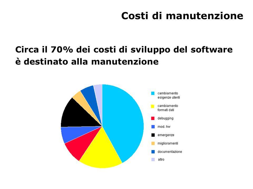 Costi di manutenzione Circa il 70% dei costi di sviluppo del software è destinato alla manutenzione