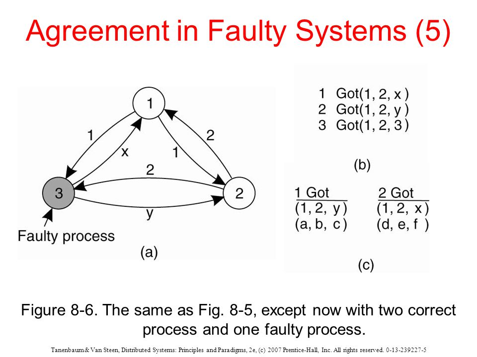 Tanenbaum & Van Steen, Distributed Systems: Principles and Paradigms, 2e, (c) 2007 Prentice-Hall, Inc. All rights reserved. 0-13-239227-5 Agreement in