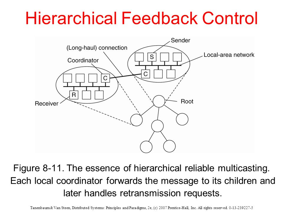 Tanenbaum & Van Steen, Distributed Systems: Principles and Paradigms, 2e, (c) 2007 Prentice-Hall, Inc. All rights reserved. 0-13-239227-5 Hierarchical