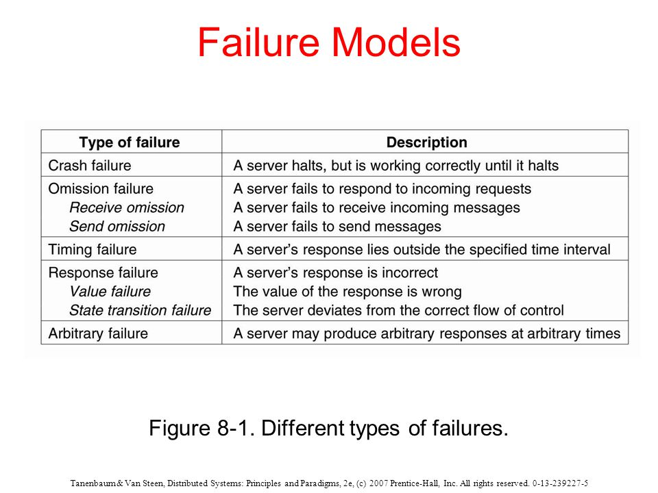 Tanenbaum & Van Steen, Distributed Systems: Principles and Paradigms, 2e, (c) 2007 Prentice-Hall, Inc. All rights reserved. 0-13-239227-5 Failure Mode