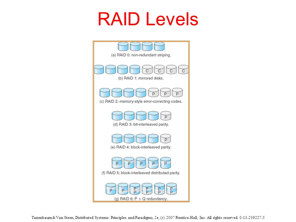 Tanenbaum & Van Steen, Distributed Systems: Principles and Paradigms, 2e, (c) 2007 Prentice-Hall, Inc. All rights reserved. 0-13-239227-5 RAID Levels