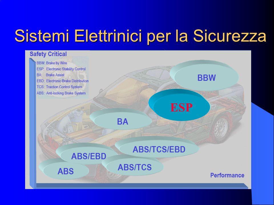 Sistemi Elettrinici per la Sicurezza ESP