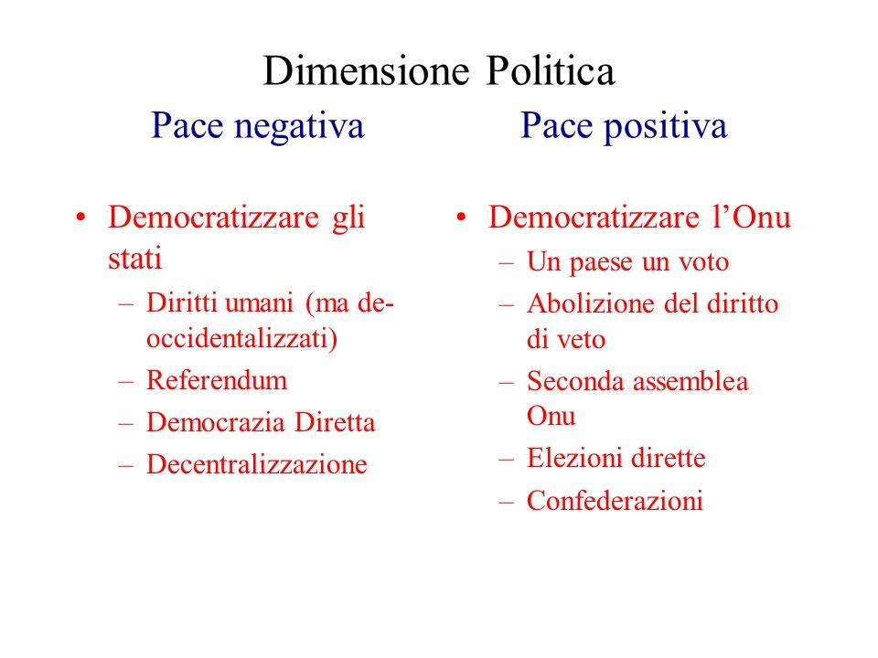 Dimensione Politica Pace negativa Pace positiva Democratizzare gli stati –Diritti umani (ma de- occidentalizzati) –Referendum –Democrazia Diretta –Decentralizzazione Democratizzare l'Onu –Un paese un voto –Abolizione del diritto di veto –Seconda assemblea Onu –Elezioni dirette –Confederazioni