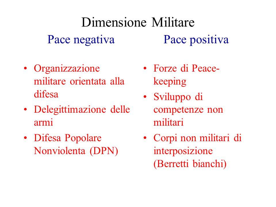 Dimensione Militare Pace negativa Pace positiva Organizzazione militare orientata alla difesa Delegittimazione delle armi Difesa Popolare Nonviolenta (DPN) Forze di Peace- keeping Sviluppo di competenze non militari Corpi non militari di interposizione (Berretti bianchi)