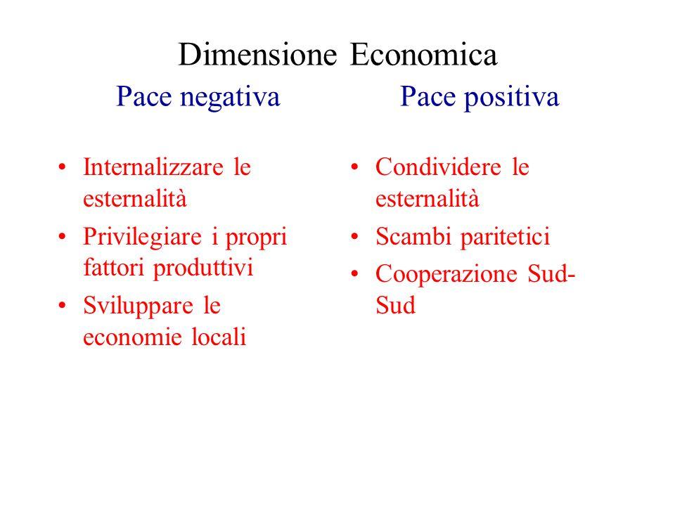 Dimensione Economica Pace negativa Pace positiva Internalizzare le esternalità Privilegiare i propri fattori produttivi Sviluppare le economie locali Condividere le esternalità Scambi paritetici Cooperazione Sud- Sud
