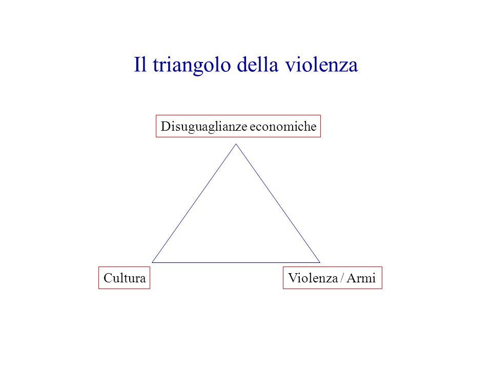 Il triangolo della violenza Disuguaglianze economiche CulturaViolenza / Armi