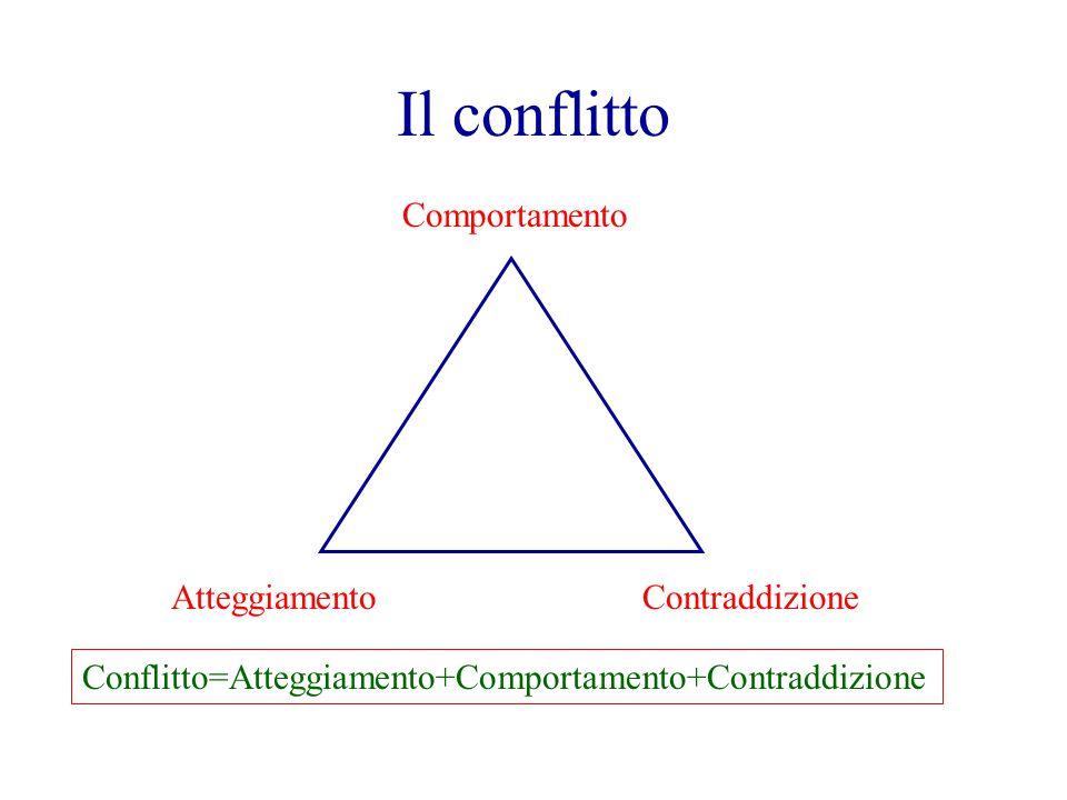 Comportamento AtteggiamentoContraddizione Conflitto=Atteggiamento+Comportamento+Contraddizione