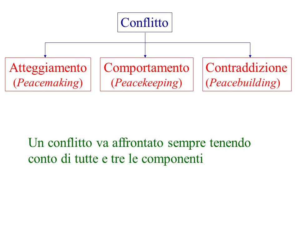 Un conflitto va affrontato sempre tenendo conto di tutte e tre le componenti Conflitto Atteggiamento (Peacemaking) Comportamento (Peacekeeping) Contraddizione (Peacebuilding)