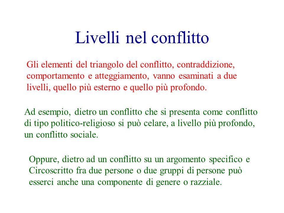 Livelli nel conflitto Gli elementi del triangolo del conflitto, contraddizione, comportamento e atteggiamento, vanno esaminati a due livelli, quello più esterno e quello più profondo.