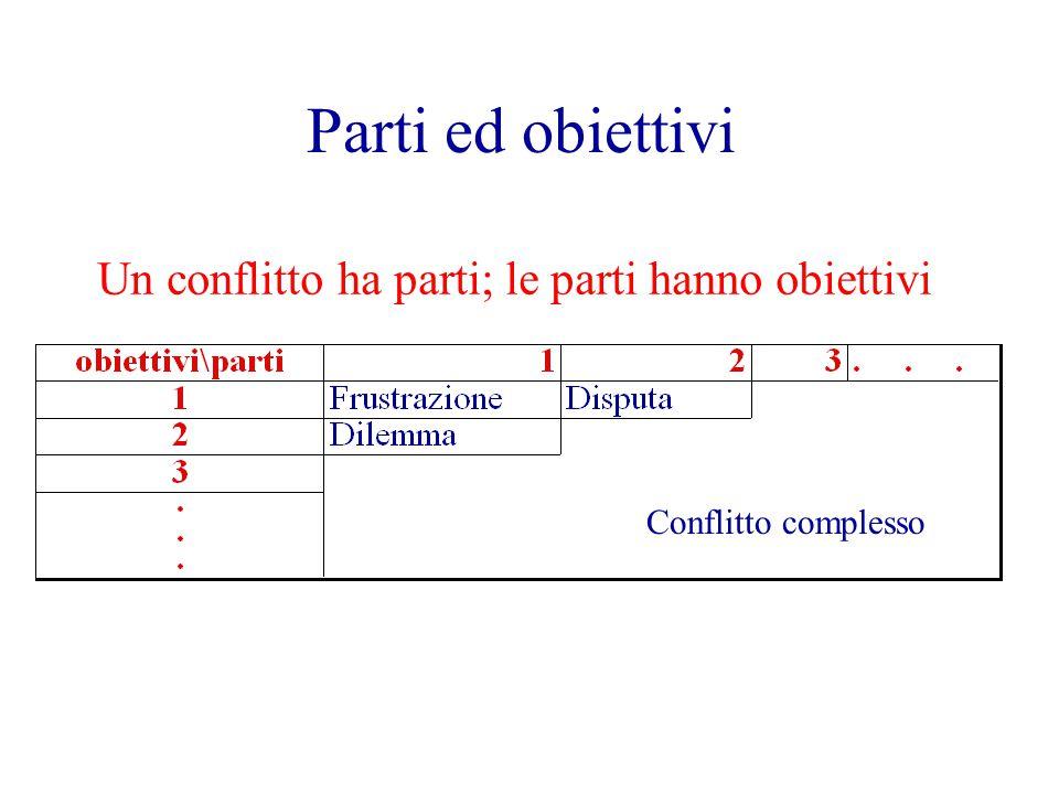 Parti ed obiettivi Un conflitto ha parti; le parti hanno obiettivi Conflitto complesso