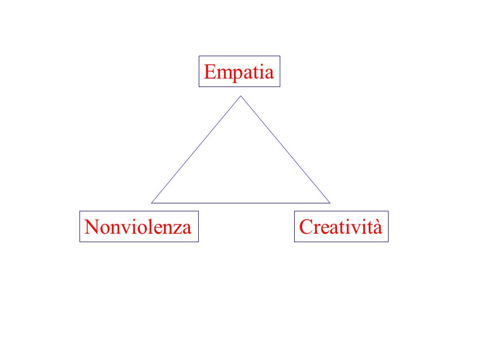 Empatia NonviolenzaCreatività