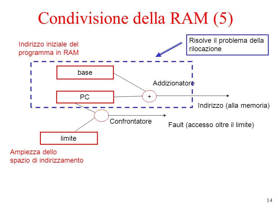 14 Condivisione della RAM (5) base PC limite + + Indirizzo (alla memoria) Fault (accesso oltre il limite) Addizionatore Confrontatore Indirizzo iniziale del programma in RAM Ampiezza dello spazio di indirizzamento Risolve il problema della rilocazione