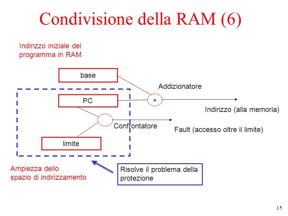 15 Condivisione della RAM (6) base PC limite + + Indirizzo (alla memoria) Fault (accesso oltre il limite) Addizionatore Confrontatore Indirizzo iniziale del programma in RAM Ampiezza dello spazio di indirizzamento Risolve il problema della protezione