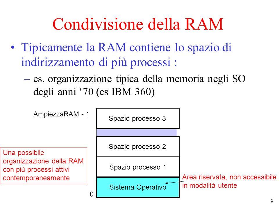 9 Condivisione della RAM Tipicamente la RAM contiene lo spazio di indirizzamento di più processi : –es.