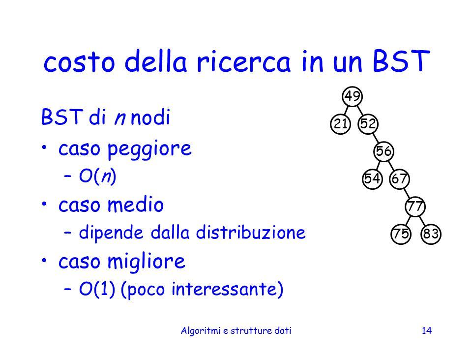 Algoritmi e strutture dati14 costo della ricerca in un BST BST di n nodi caso peggiore –O(n) caso medio –dipende dalla distribuzione caso migliore –O(