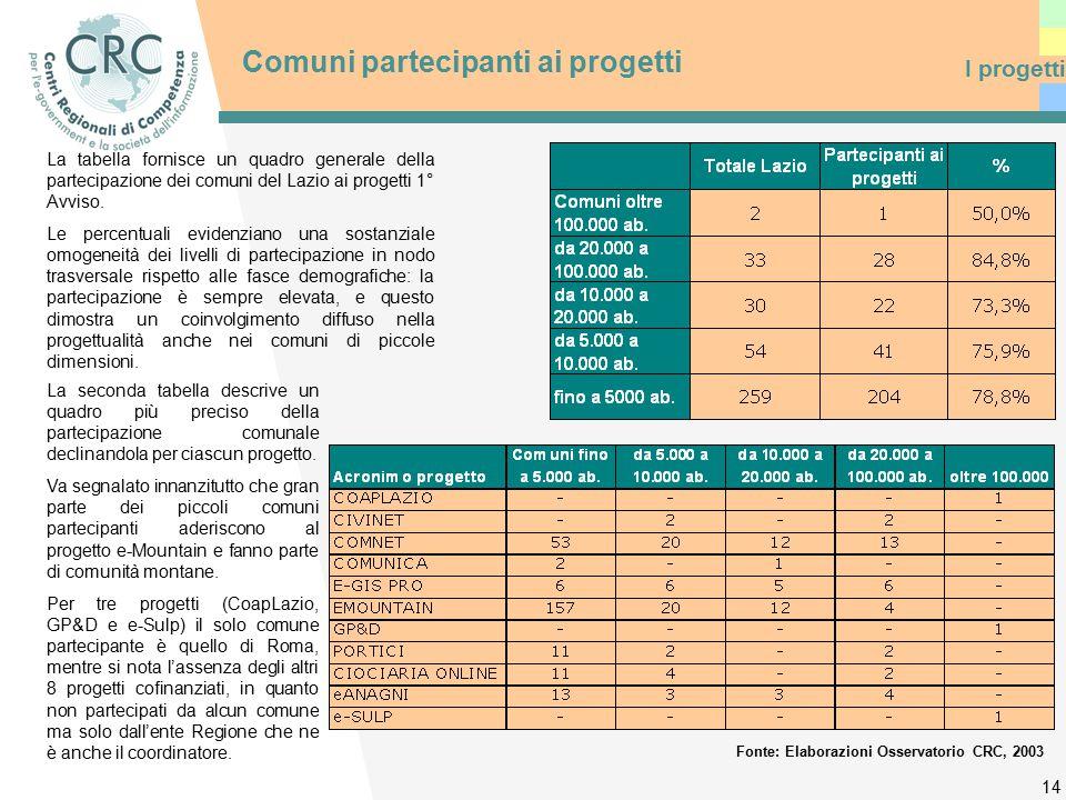 14 Comuni partecipanti ai progetti I progetti La tabella fornisce un quadro generale della partecipazione dei comuni del Lazio ai progetti 1° Avviso.