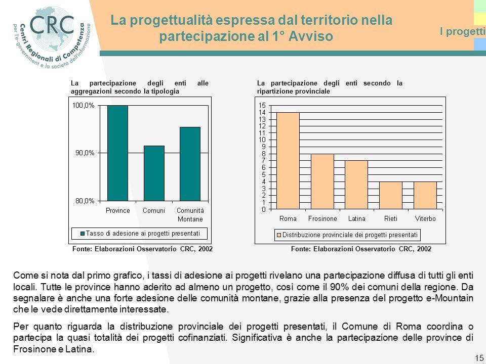 15 La progettualità espressa dal territorio nella partecipazione al 1° Avviso Come si nota dal primo grafico, i tassi di adesione ai progetti rivelano una partecipazione diffusa di tutti gli enti locali.