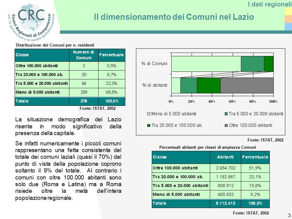3 Il dimensionamento dei Comuni nel Lazio La situazione demografica del Lazio risente in modo significativo della presenza della capitale.
