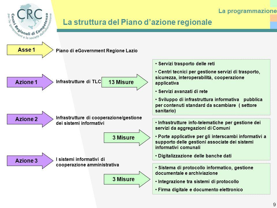9 Asse 1 La struttura del Piano d'azione regionale La programmazione Piano di eGovernment Regione Lazio Azione 1 13 Misure Servizi trasporto delle reti Centri tecnici per gestione servizi di trasporto, sicurezza, interoperabilità, cooperazione applicativa Servizi avanzati di rete Sviluppo di infrastruttura informativa pubblica per contenuti standard da scambiare ( settore sanitario) Azione 2 Infrastrutture di cooperazione/gestione dei sistemi informativi 3 Misure Infrastrutture info-telematiche per gestione dei servizi da aggregazioni di Comuni Porte applicative per gli interscambi informativi a supporto delle gestioni associate dei sistemi informativi comunali Digitalizzazione delle banche dati Azione 3 I sistemi informativi di cooperazione amministrativa 3 Misure Sistema di protocollo informatico, gestione documentale e archiviazione Integrazione tra sistemi di protocollo Firma digitale e documento elettronico Infrastrutture di TLC
