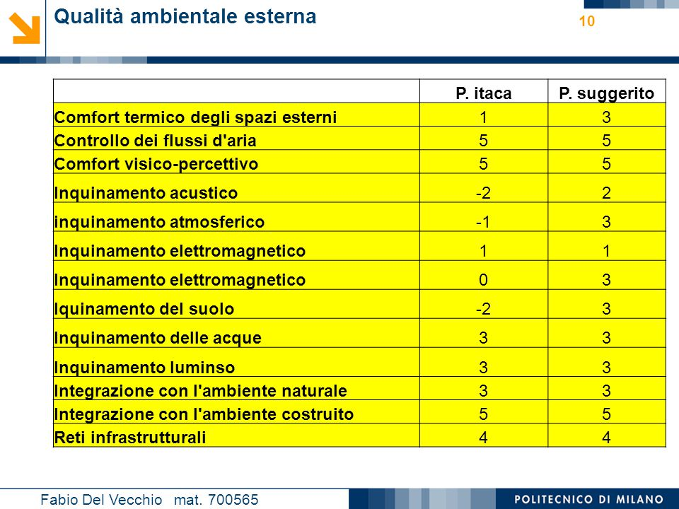 Nome relatore 10 Fabio Del Vecchio mat. 700565 Qualità ambientale esterna P. itacaP. suggerito Comfort termico degli spazi esterni13 Controllo dei flu
